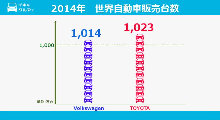 世界自動車販売台数2014