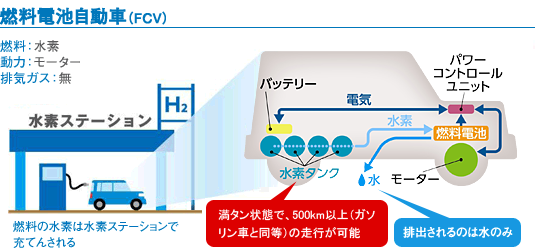 http://www.noe.jxtg-group.co.jp/company/rd/h_station/fcv.html