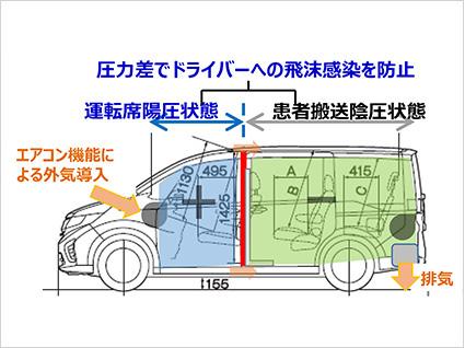 ホンダが自治体に新型コロナ対策車両を提供、さらにフェイスシールドや医療機器も支援